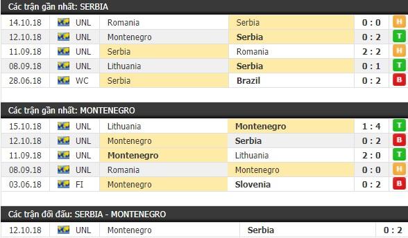 Thành tích và kết quả đối đầu Serbia vs Montenegro