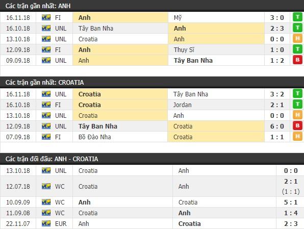 Thành tích và kết quả đối đầu Anh vs Croatia