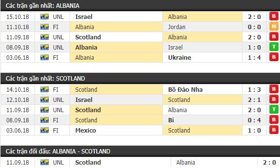 Thành tích và kết quả đối đầu Albania vs Scotland