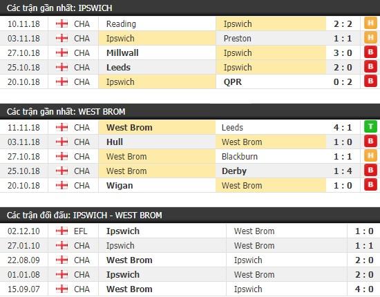 Thành tích và kết quả đối đầu Ipswich vs West Brom