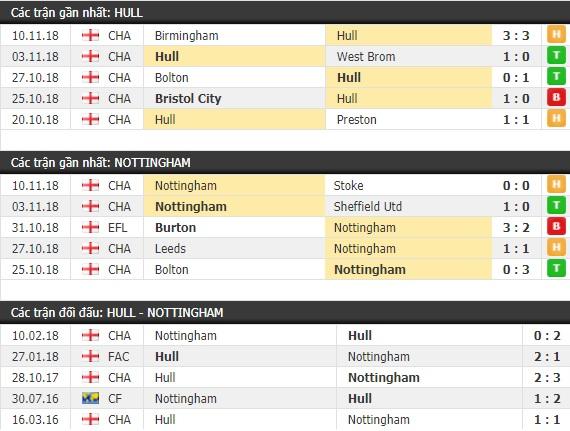 Thành tích và kết quả đối đầu Hull City vs Nottingham