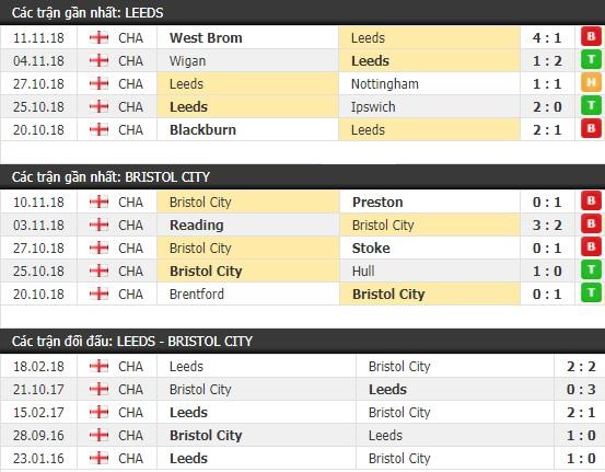 Thành tích và kết quả đối đầu Leeds vs Bristol City