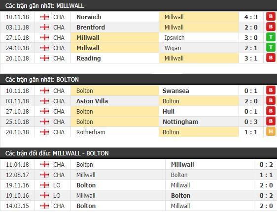 Thành tích và kết quả đối đầu Millwall vs Bolton
