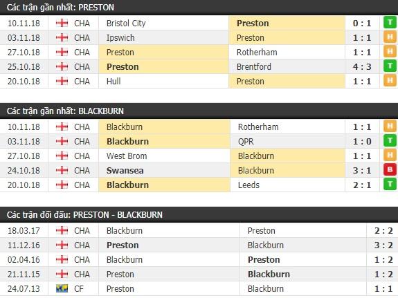 Thành tích và kết quả đối đầu Preston vs Blackburn