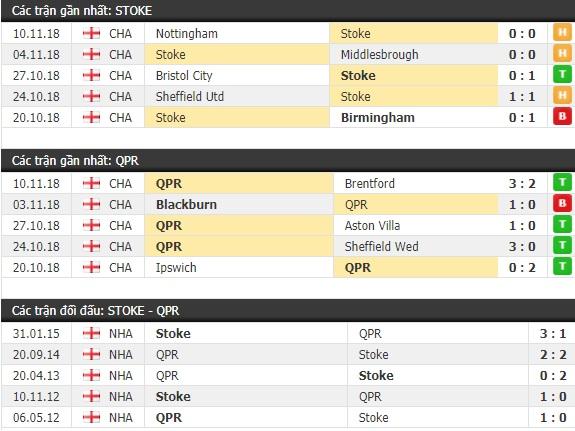Thành tích và kết quả đối đầu Stoke City vs QPR