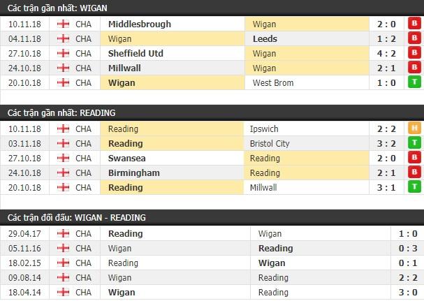 Thành tích và kết quả đối đầu Wigan vs Reading