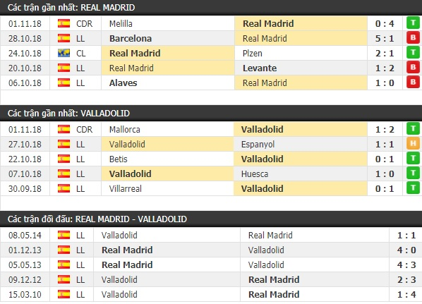 Thành tích và kết quả đối đầu Real Madrid vs Valladolid