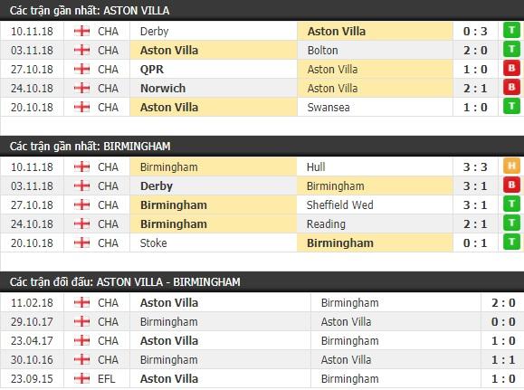 Thành tích và kết quả đối đầu Aston Villa vs Birmingham