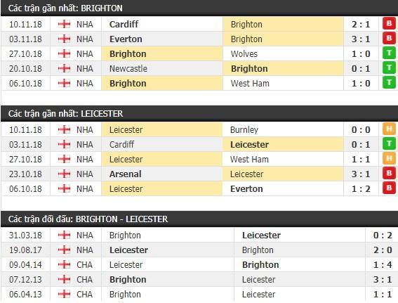 Thành tích và kết quả đối đầu Brighton vs Leicester