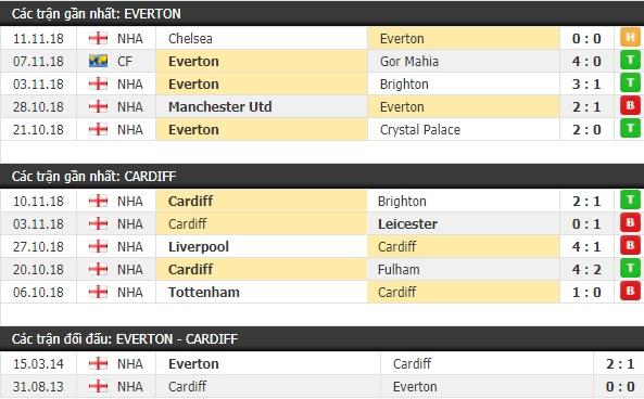Thành tích và kết quả đối đầu Everton vs Cardiff
