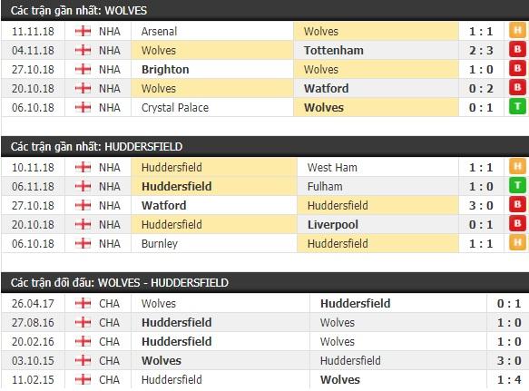 Thành tích và kết quả đối đầu Wolves vs Huddersfield