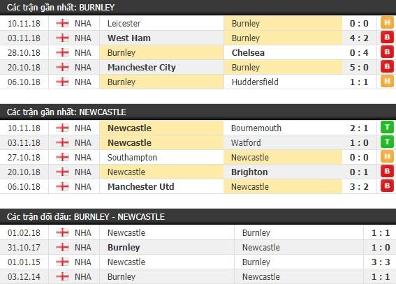 Thành tích và kết quả đối đầu Burnley vs Newcastle