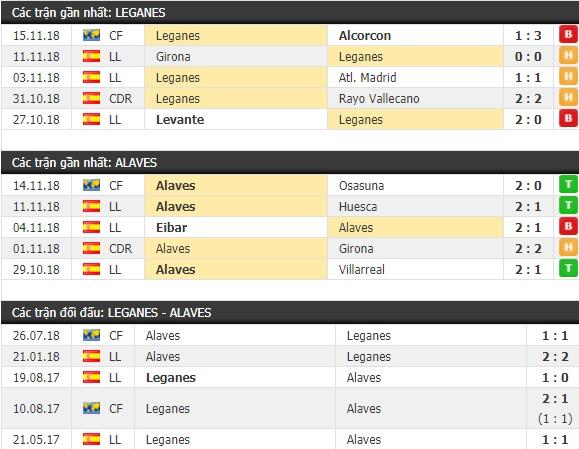 Thành tích và kết quả đối đầu Leganes vs Alaves