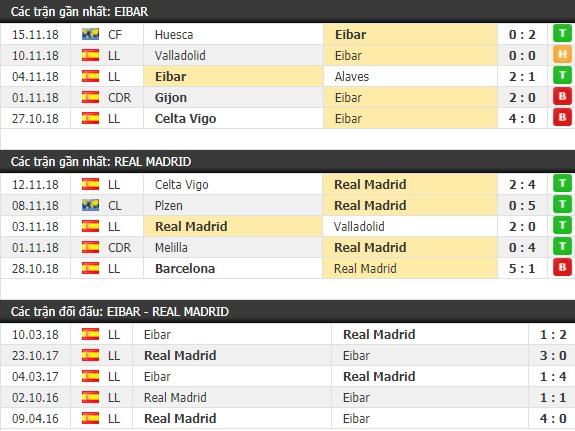 Thành tích và kết quả đối đầu Eibar vs Real Madrid