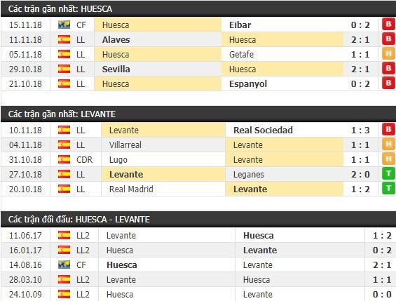 Thành tích và kết quả đối đầu Huesca vs Levante