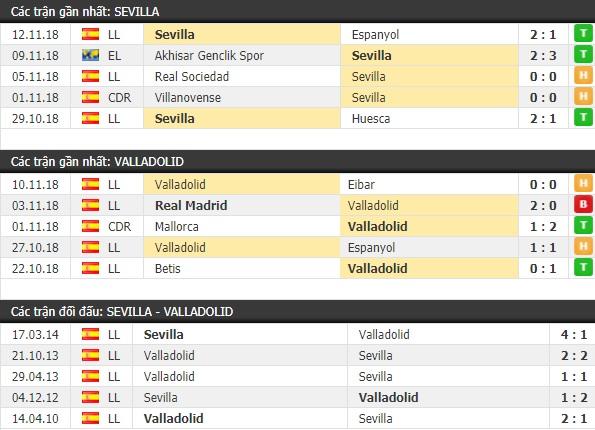 Thành tích và kết quả đối đầu Sevilla vs Valladolid