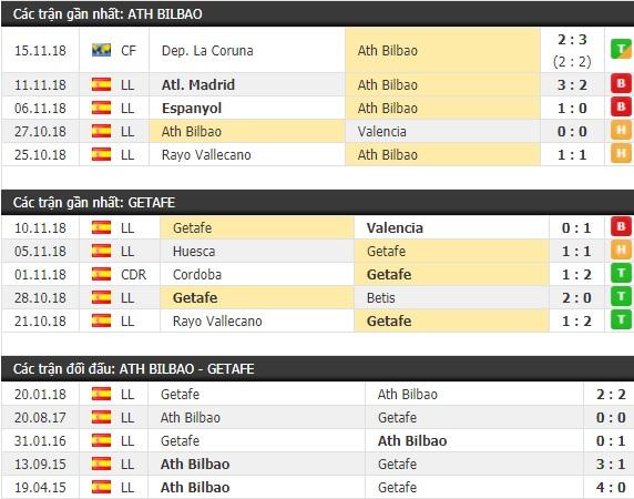 Thành tích và kết quả đối đầu Ath Bilbao vs Getafe