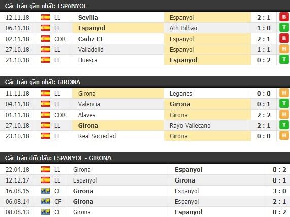 Thành tích và kết quả đối đầu Espanyol vs Girona