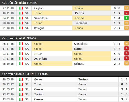 Thành tích và kết quả đối đầu Torino vs Genoa