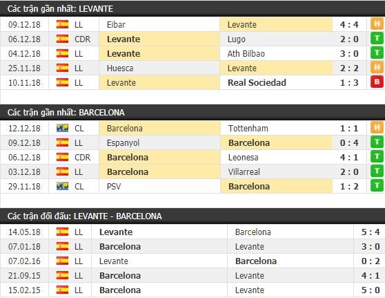 Thành tích và kết quả đối đầu Levante vs Barcelona