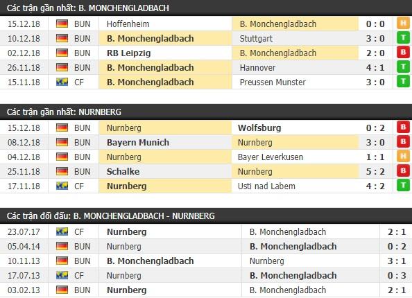 Thành tích và kết quả đối đầu Monchengladbach vs Nurnberg