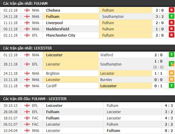 Thành tích và kết quả đối đầu Fulham vs Leicester