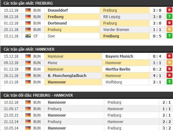 Thành tích và kết quả đối đầu Freiburg vs Hannover