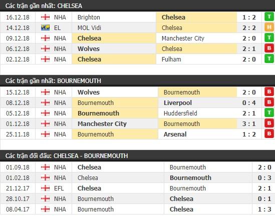 Thành tích và kết quả đối đầu Chelsea vs Bournemouth