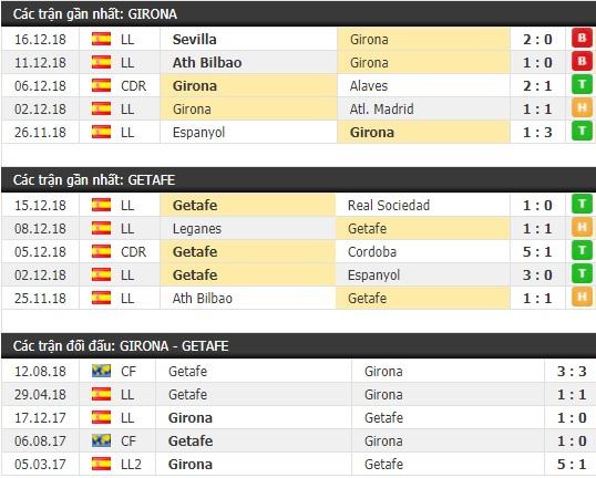Thành tích và kết quả đối đầu Girona vs Getafe