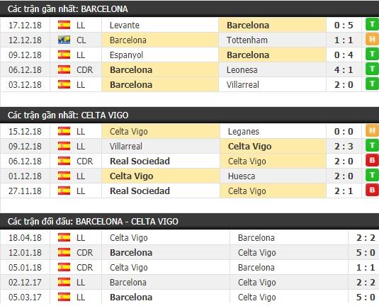 Thành tích và kết quả đối đầu Barcelona vs Celta Vigo