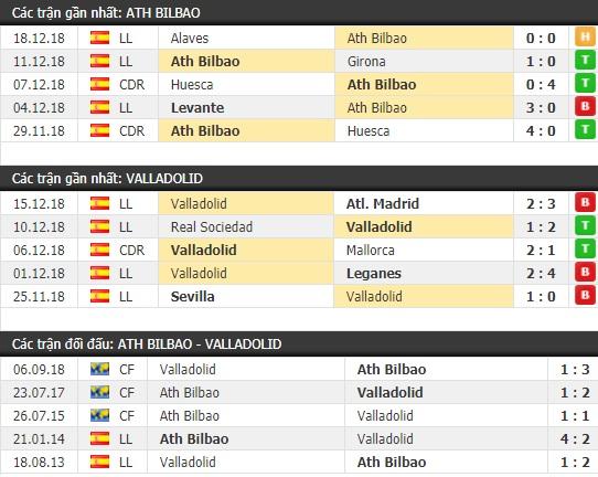 Thành tích và kết quả đối đầu Ath Bilbao vs Valladolid