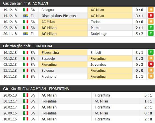Thành tích và kết quả đối đầu AC Milan vs Fiorentina