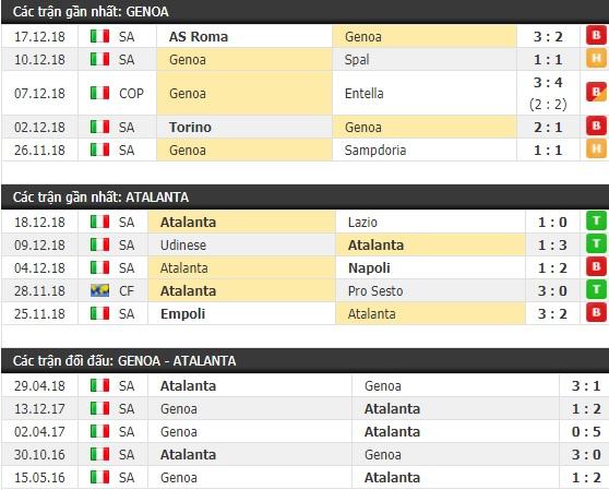 Thành tích và kết quả đối đầu Genoa vs Atalanta