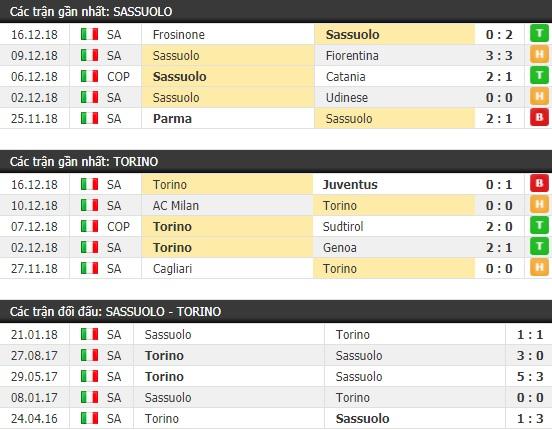 Thành tích và kết quả đối đầu Sassuolo vs Torino