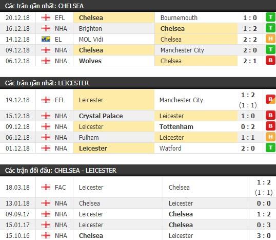 Thành tích và kết quả đối đầu Chelsea vs Leicester