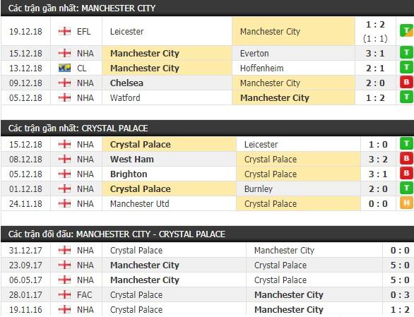 Thành tích và kết quả đối đầu Man City vs Crystal Palace