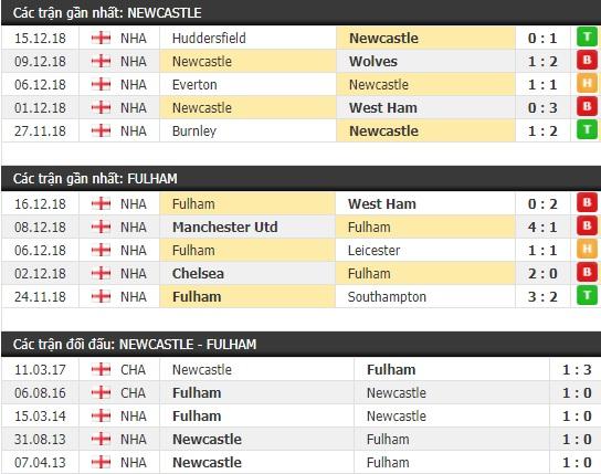 Thành tích và kết quả đối đầu Newcastle vs Fulham