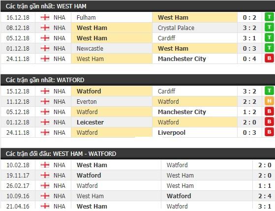 Thành tích và kết quả đối đầu West Ham vs Watford