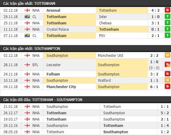 Thành tích và kết quả đối đầu Tottenham vs Southampton