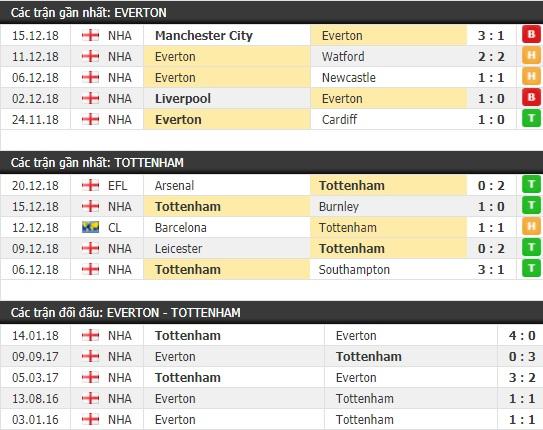 Thành tích và kết quả đối đầu Everton vs Tottenham