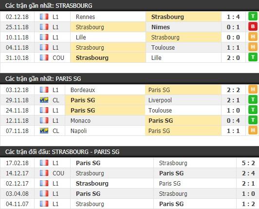 Thành tích và kết quả đối đầu Strasbourg vs Paris SG