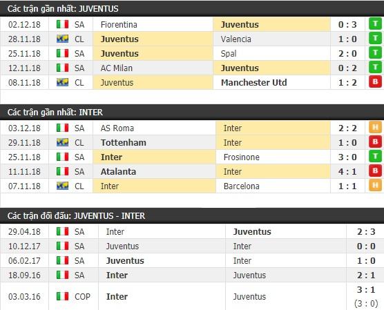 Thành tích và kết quả đối đầu Juventus vs Inter Milan
