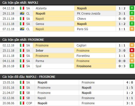 Thành tích và kết quả đối đầu Napoli vs Frosinone