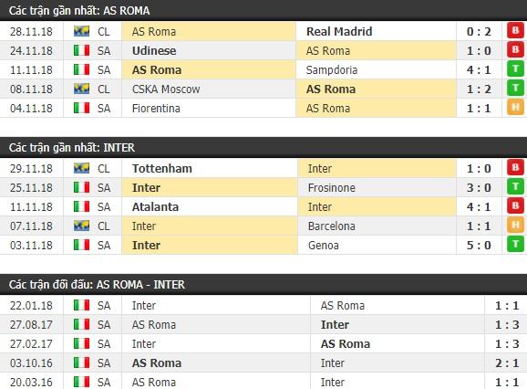 Thành tích và kết quả đối đầu AS Roma vs Inter Milan