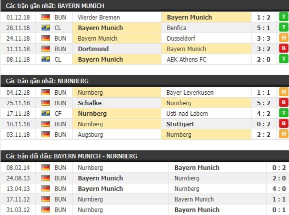Thành tích và kết quả đối đầu Bayern Munich vs Nurnberg