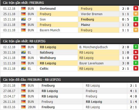 Thành tích và kết quả đối đầu Freiburg vs RB Leipzig