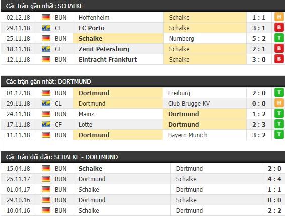 Thành tích và kết quả đối đầu Schalke vs Dortmund