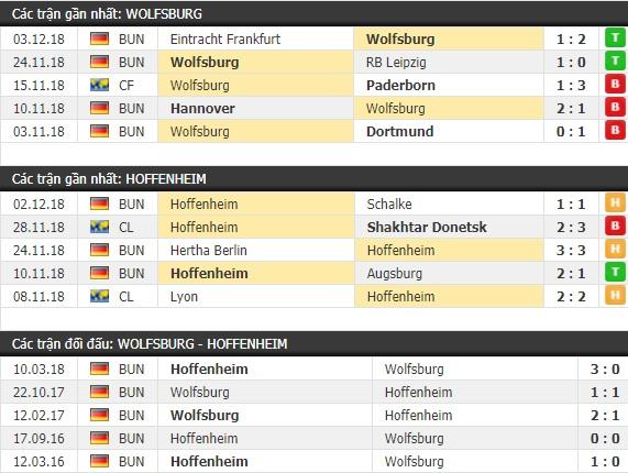Thành tích và kết quả đối đầu Wolfsburg vs Hoffenheim
