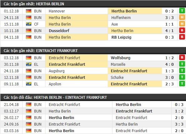 Thành tích và kết quả đối đầu Hertha Berlin vs Eintracht Frankfurt