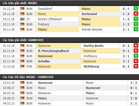 Thành tích và kết quả đối đầu Mainz vs Hannover
